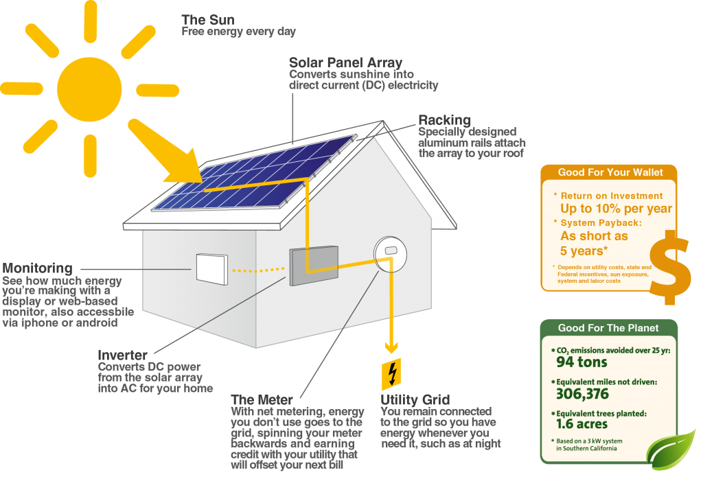 How Solar Power Works | SunCraftsmen Solar